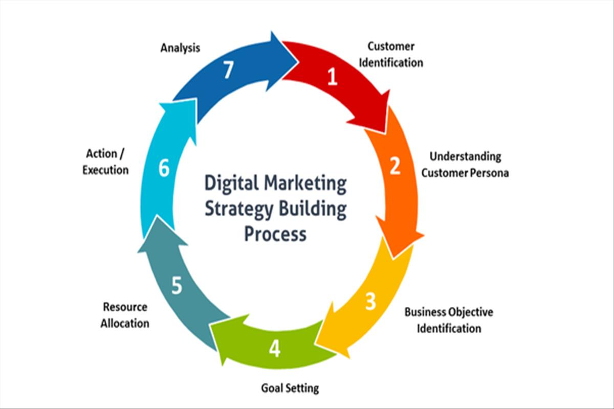 Why You Need A Digital Marketing Agency ?